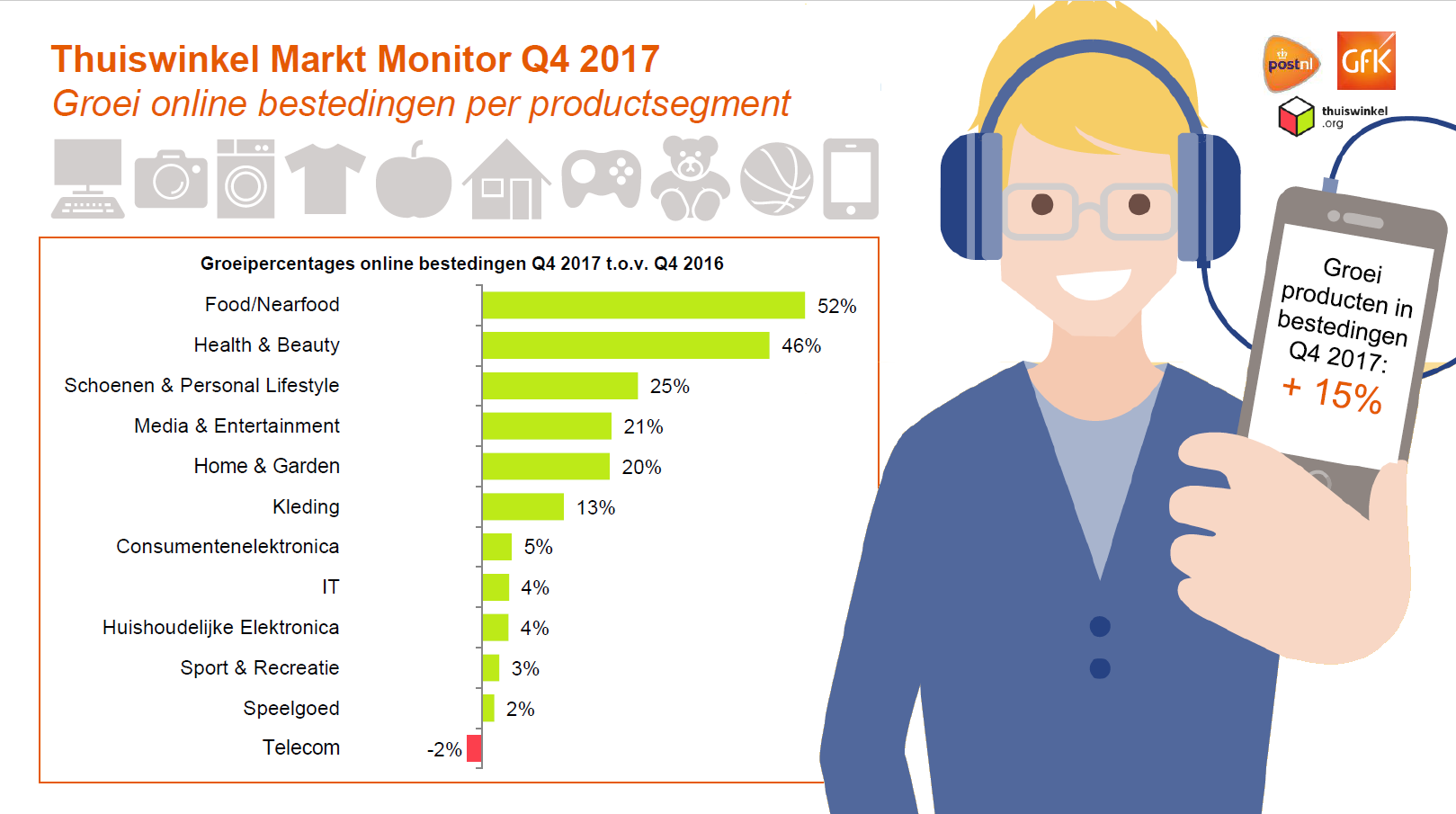 Infographic groei indices producten Q4 2017