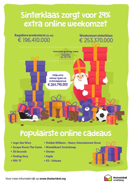 infographic sinterkaasverkopen