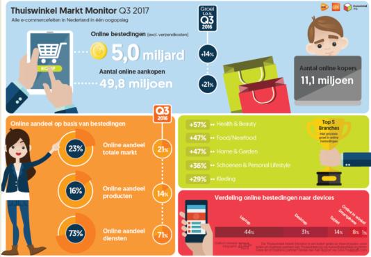 Infographic Thuiswinkel Markt Monitor Q3 2017