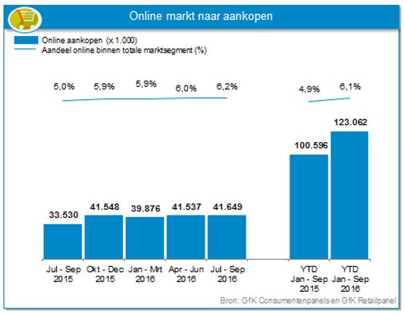 Grafiek met verdelen online markt naar aankopen
