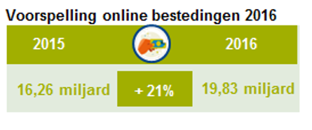 Voorspelling online bestedingen 2015 16,25 miljard + 21% is 19,83 miljard in 2016