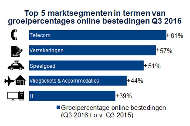 Top 5 marktsegmenten in termen van groeipercentage online bestedingen Q3 2016 Telecom + 61%, Verzekeringen + 57%, Speelgoed + 51%, Vliegtickets + 44%, IT + 39%
